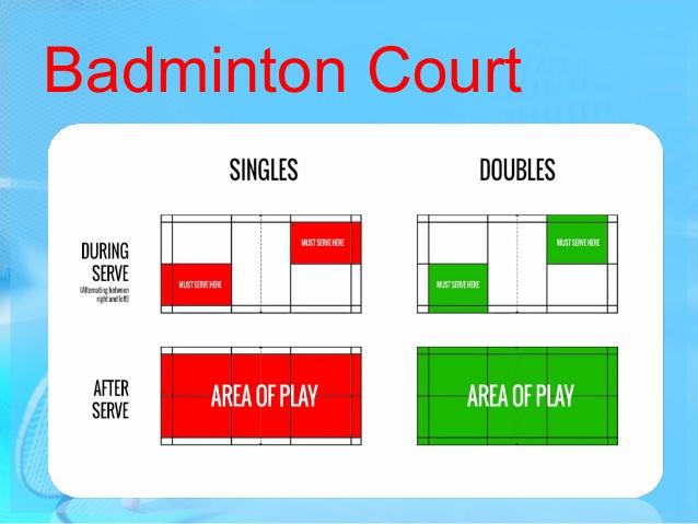 Luật cầu lông đôi chuẩn trong thi đấu