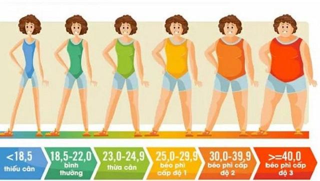 BMI giúp bạn biết được cơ thể mình thiếu hay thừa cân